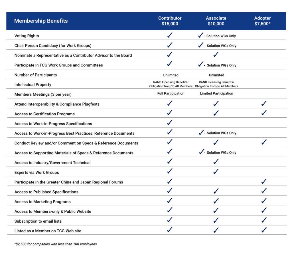 Membership Benefits table